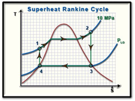Example 9B - 1: Ideal Rankine Cycle Efficiency as a