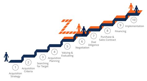 M&A Process - Steps in the Mergers & Acquisitions Process