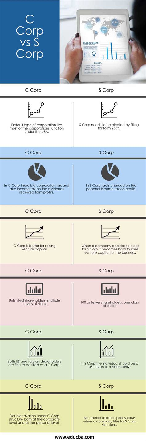 C Corp vs S Corp | Top 6 Best Differences (With Infographics)