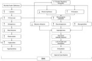 Frontiers | Review of Evidence for Adult Diabetic