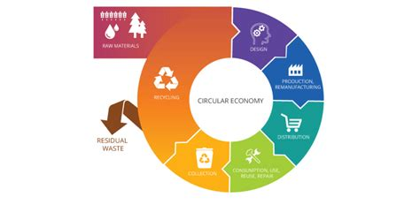 EUROCITIES sets up task force on circular economy