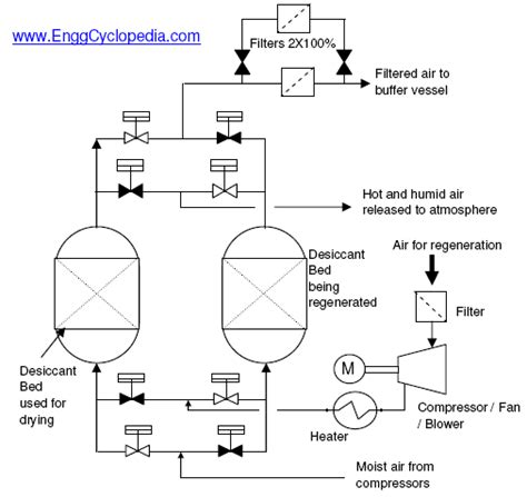 Typical PFD Instrument Air Dryer and Filter System