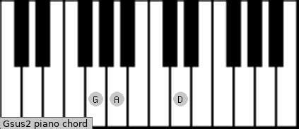 Gsus2 Piano Chord | G suspended second Charts and Sounds