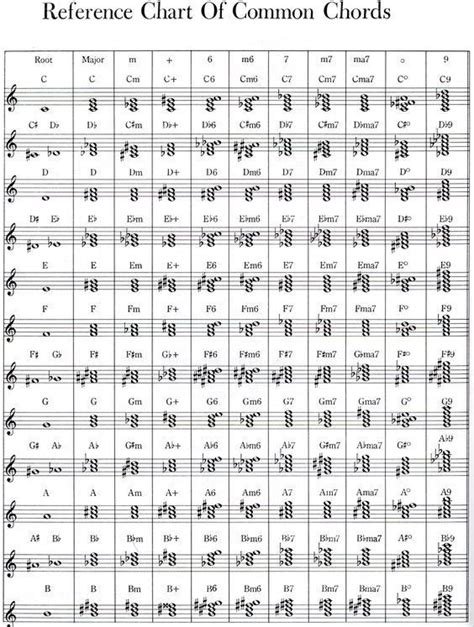 Reference Chart of Common Chords | Piano music, Sheet